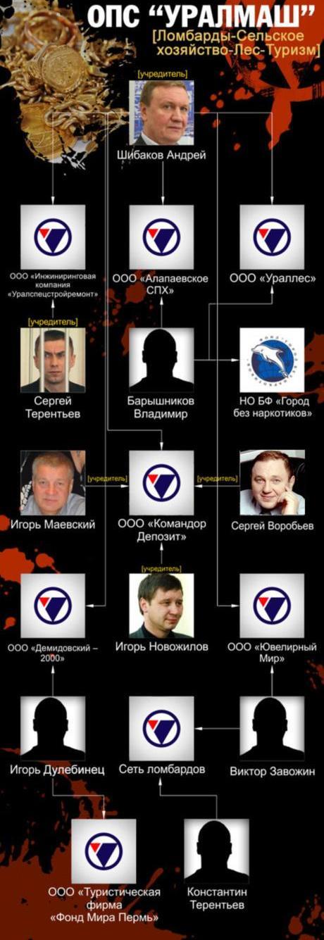 Авторитетный депутат Алексей Вихарев, его тесть Сергей Терентьев… За чьими именами прячут ОПС «Уралмаш»?